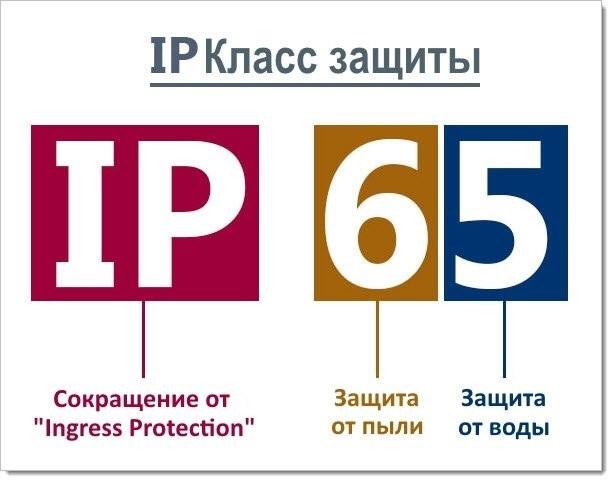 Расшифровка степени защиты IP. Таблицы степеней защиты IP от пыли и влаги
